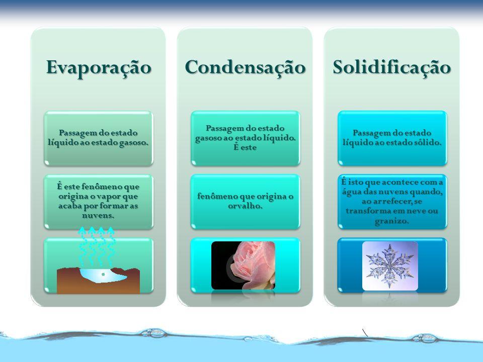 Evaporação Condensação Solidificação