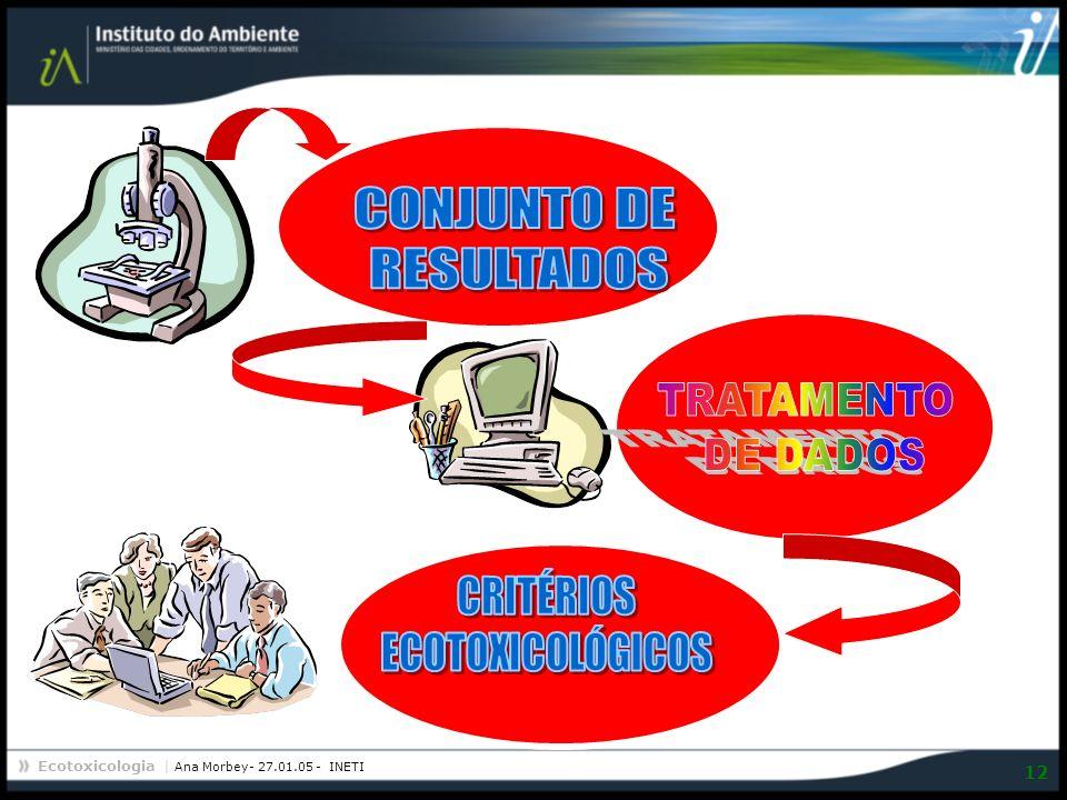 CONJUNTO DE RESULTADOS TRATAMENTO DE DADOS CRITÉRIOS ECOTOXICOLÓGICOS
