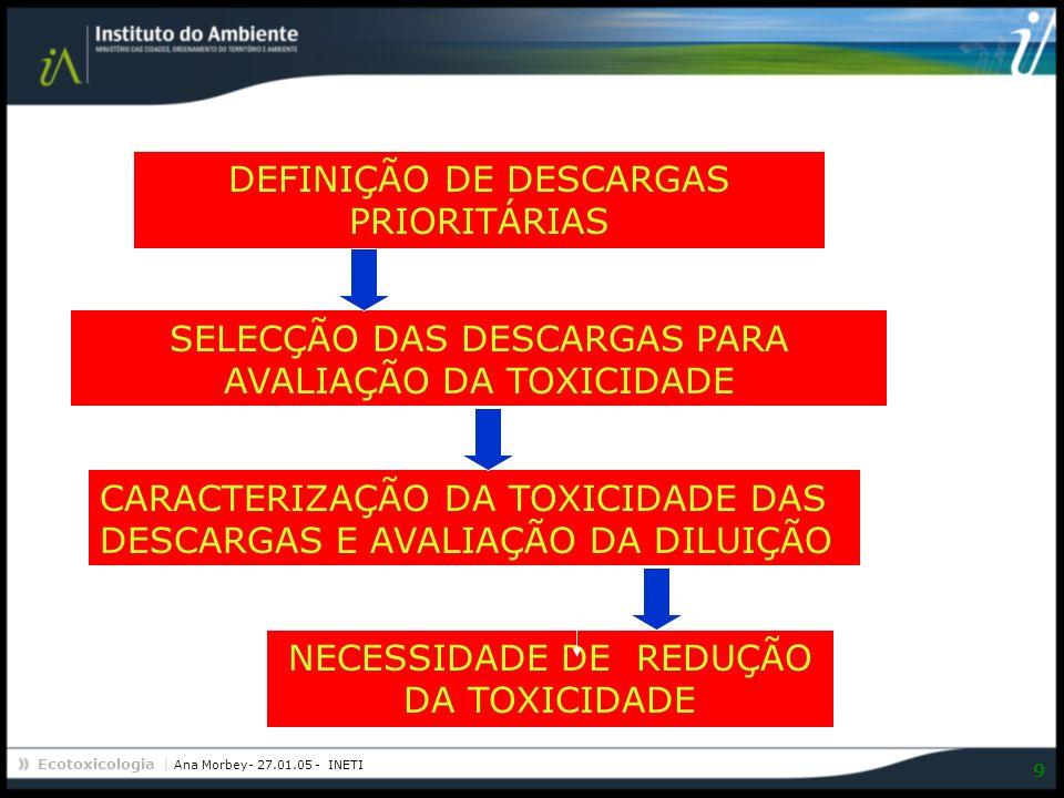 DEFINIÇÃO DE DESCARGAS PRIORITÁRIAS