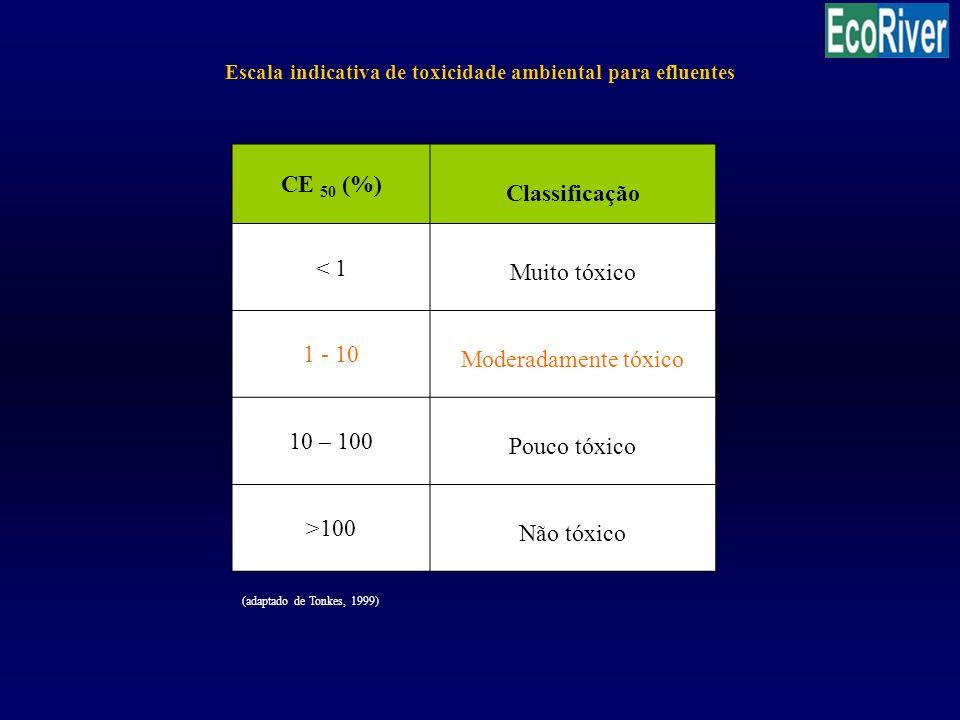 Escala indicativa de toxicidade ambiental para efluentes