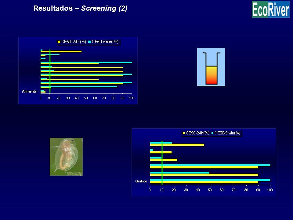 Resultados – Screening (2)