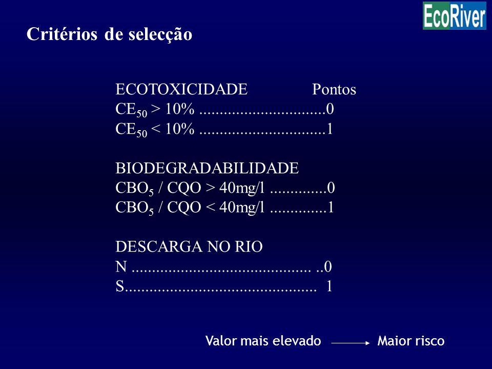 Critérios de selecção ECOTOXICIDADE Pontos