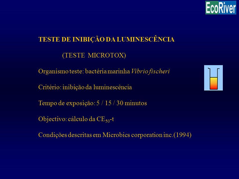 TESTE DE INIBIÇÃO DA LUMINESCÊNCIA