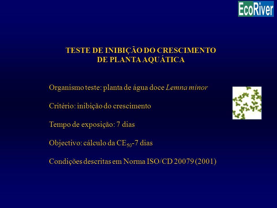 TESTE DE INIBIÇÃO DO CRESCIMENTO
