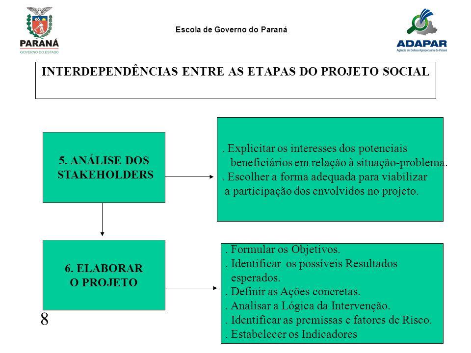INTERDEPENDÊNCIAS ENTRE AS ETAPAS DO PROJETO SOCIAL