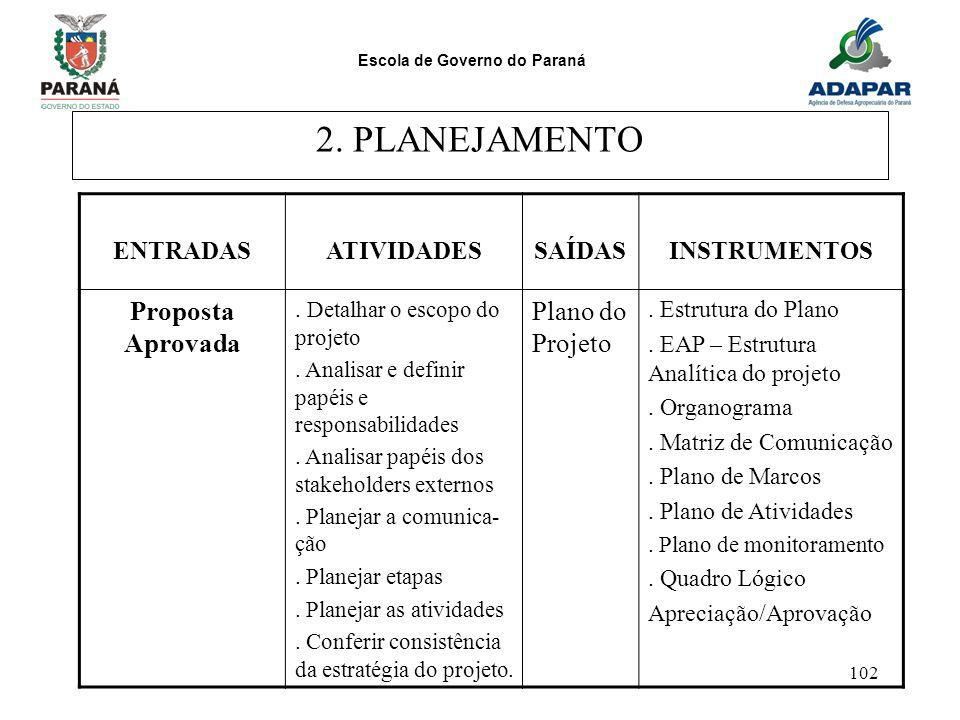 2. PLANEJAMENTO Proposta Aprovada Plano do Projeto ENTRADAS ATIVIDADES