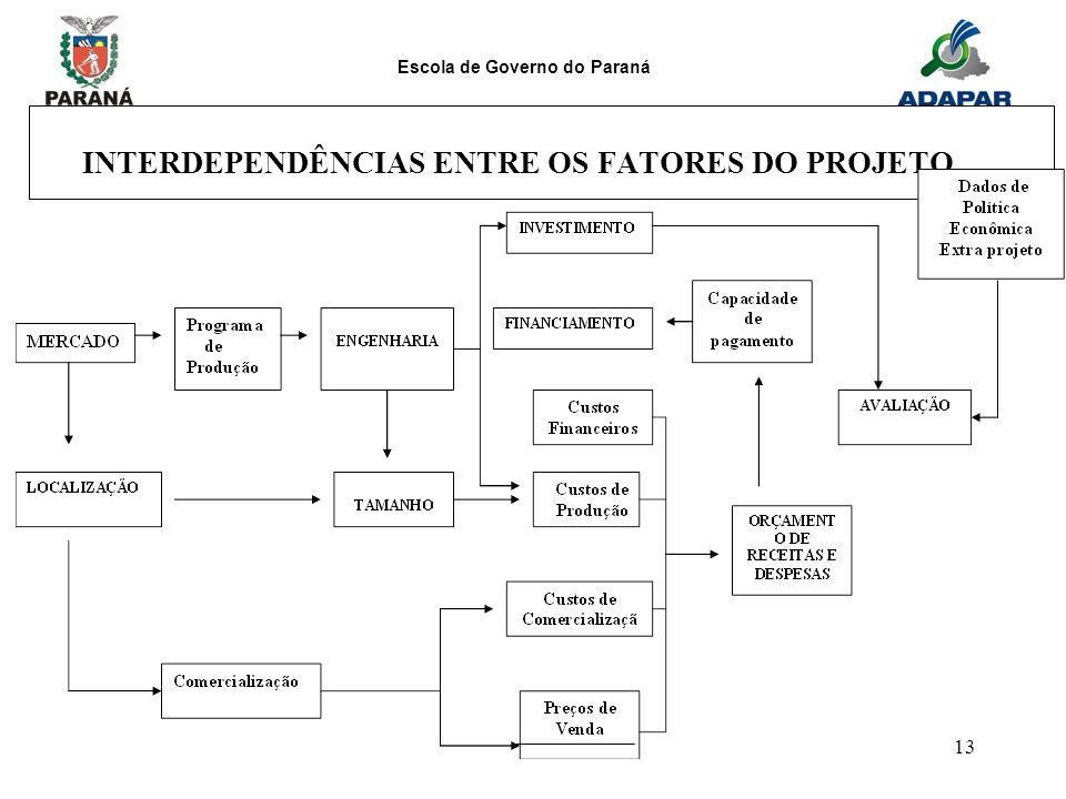 INTERDEPENDÊNCIAS ENTRE OS FATORES DO PROJETO