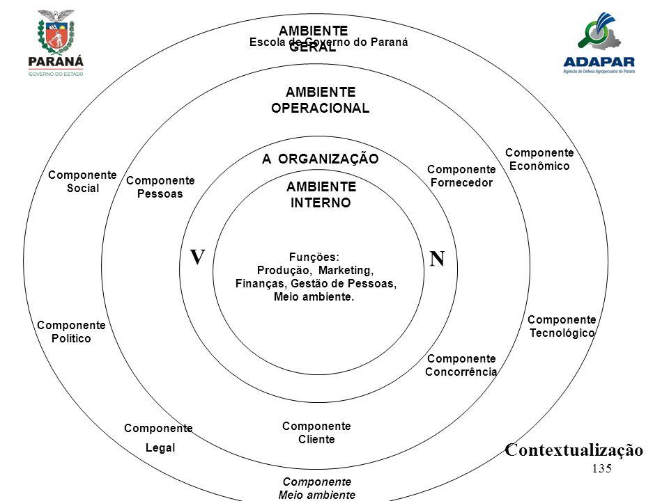 Componente Meio ambiente Finanças, Gestão de Pessoas,