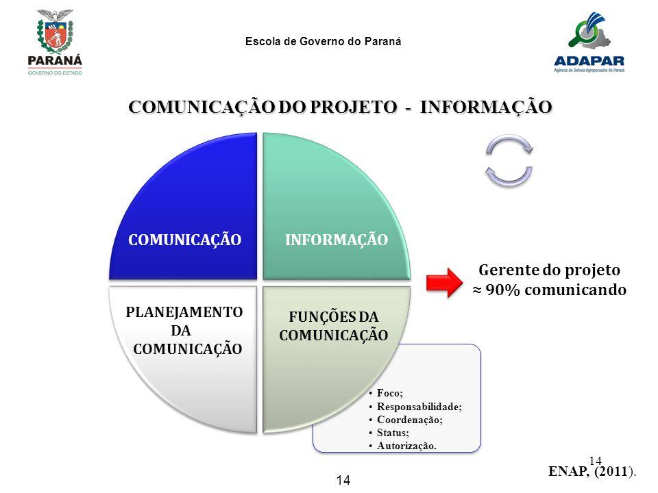 COMUNICAÇÃO DO PROJETO - INFORMAÇÃO FUNÇÕES DA COMUNICAÇÃO