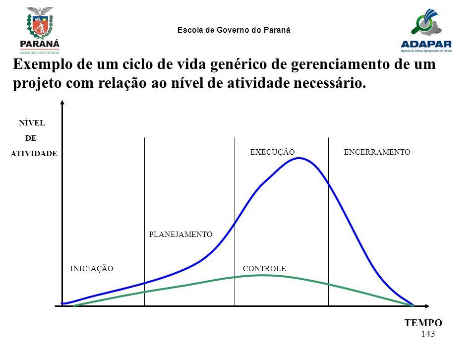 Exemplo de um ciclo de vida genérico de gerenciamento de um projeto com relação ao nível de atividade necessário.