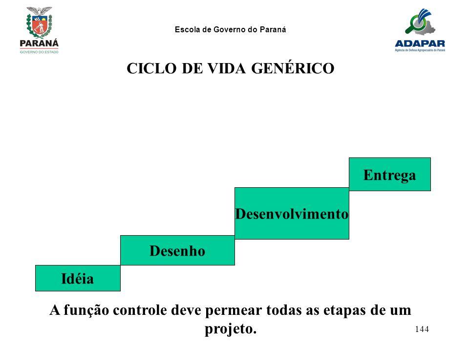 A função controle deve permear todas as etapas de um projeto.