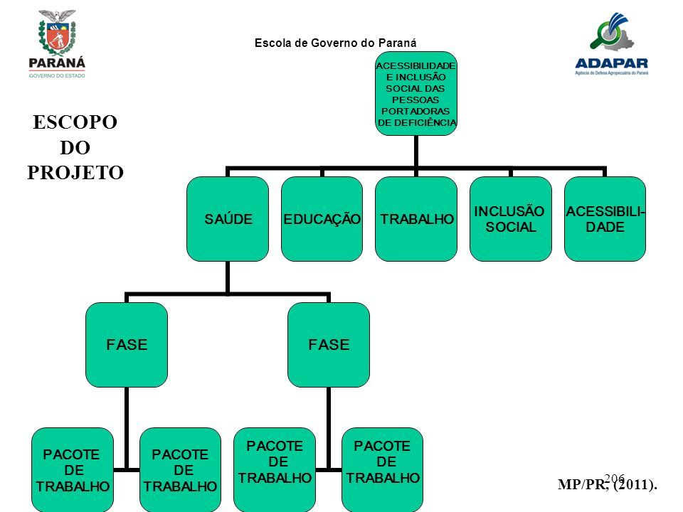ESCOPO DO PROJETO MP/PR, (2011).