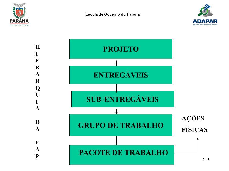 PROJETO ENTREGÁVEIS SUB-ENTREGÁVEIS GRUPO DE TRABALHO