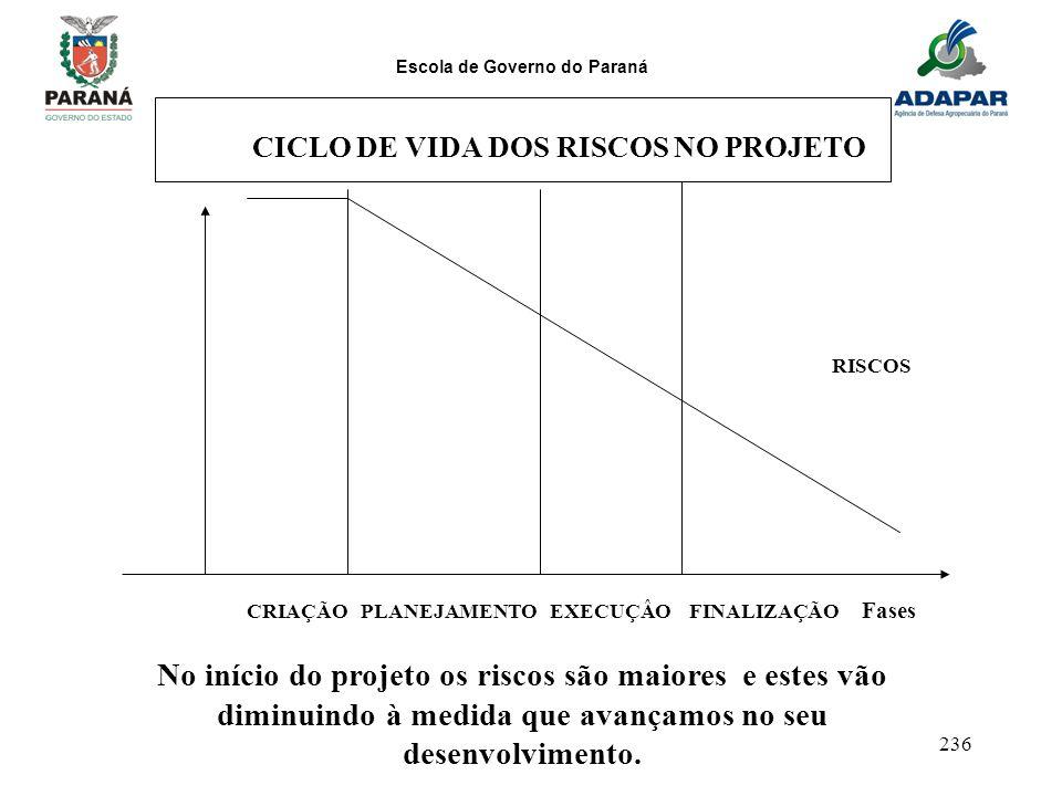 CICLO DE VIDA DOS RISCOS NO PROJETO