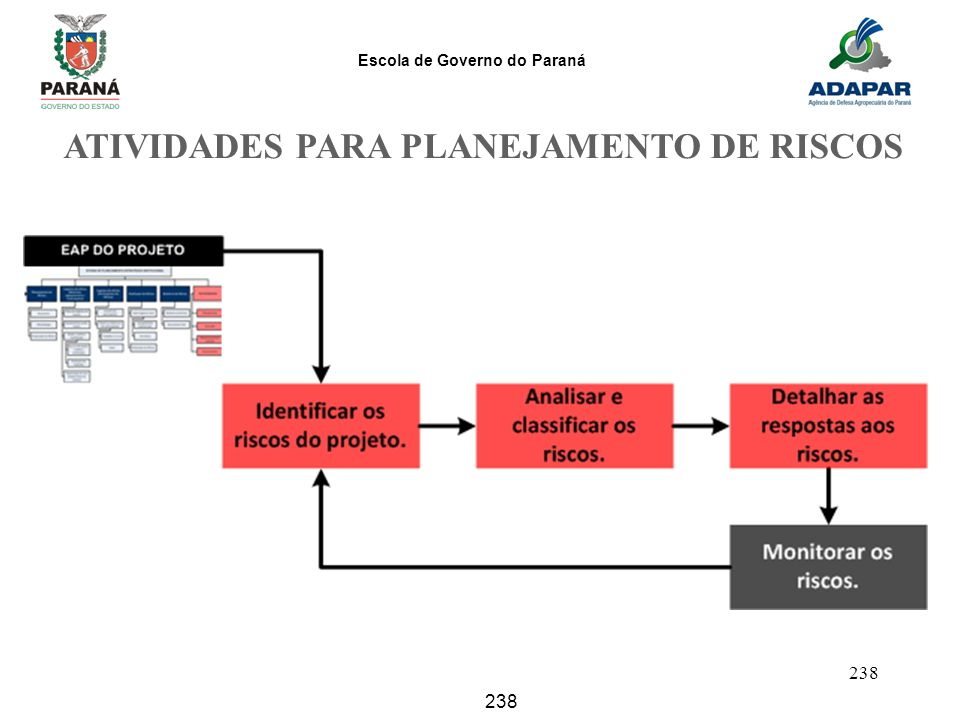 ATIVIDADES PARA PLANEJAMENTO DE RISCOS