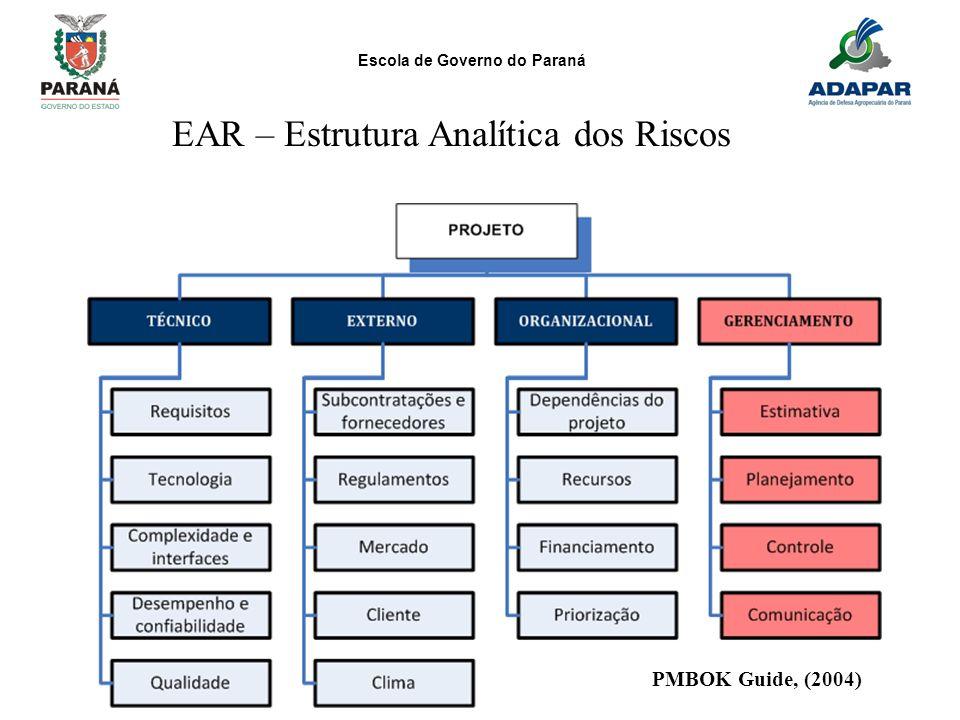 EAR – Estrutura Analítica dos Riscos