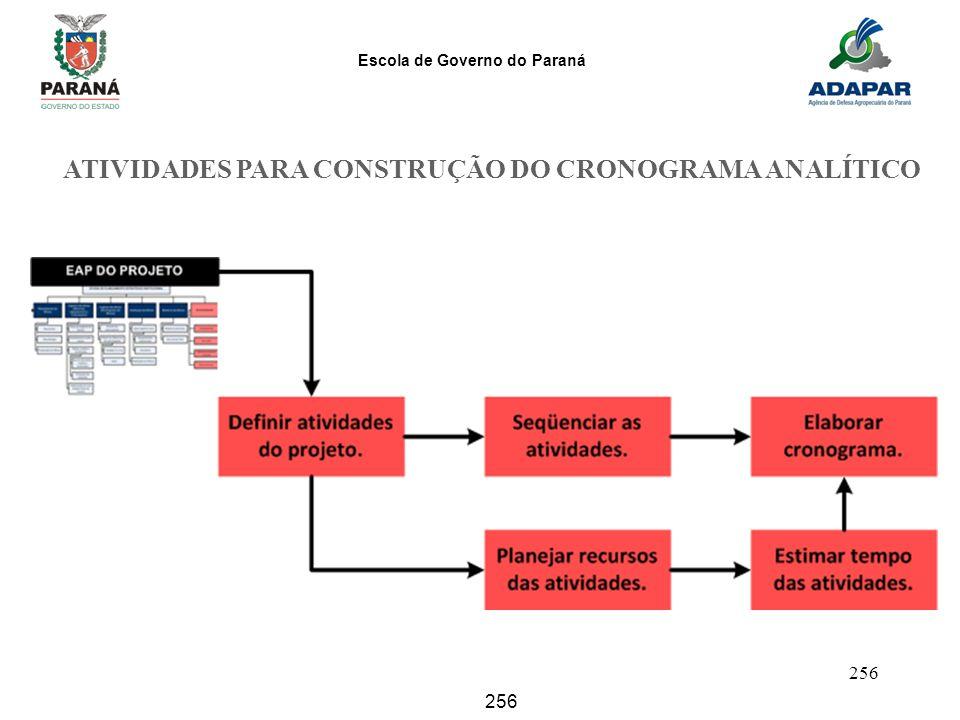 ATIVIDADES PARA CONSTRUÇÃO DO CRONOGRAMA ANALÍTICO