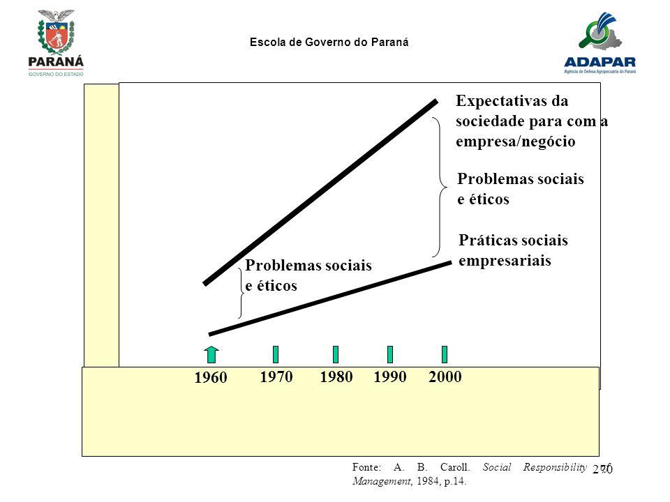 Expectativas da sociedade para com a empresa/negócio Problemas sociais