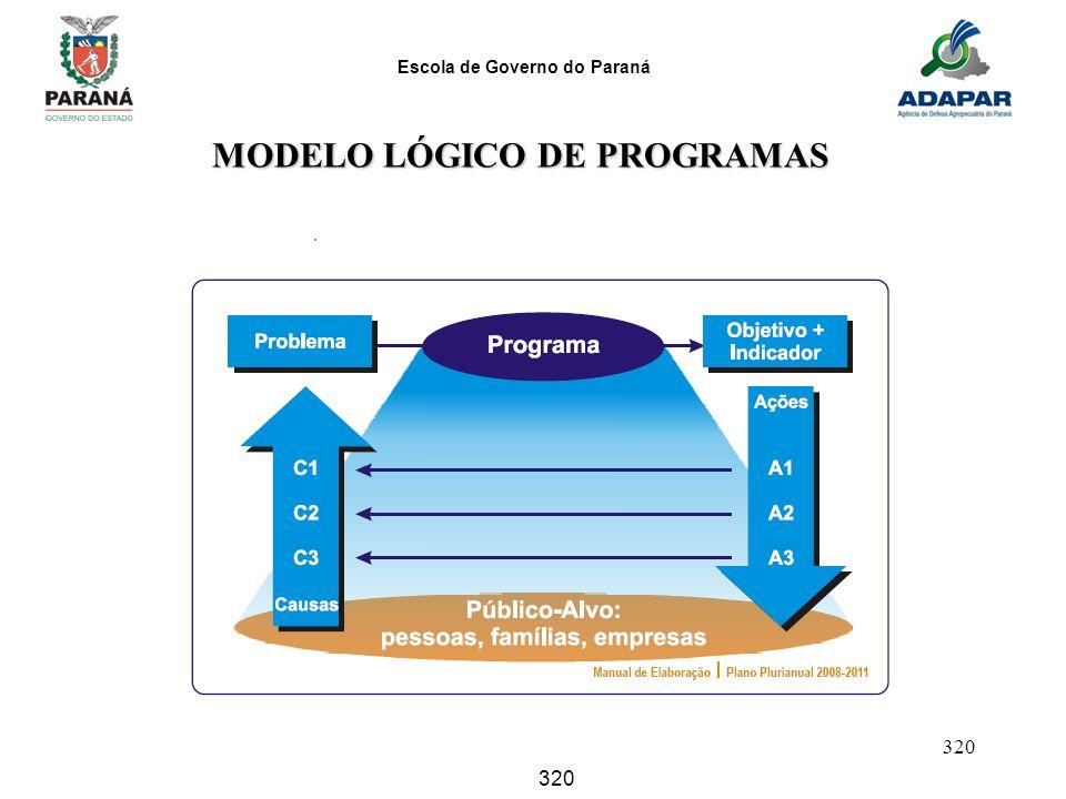 MODELO LÓGICO DE PROGRAMAS