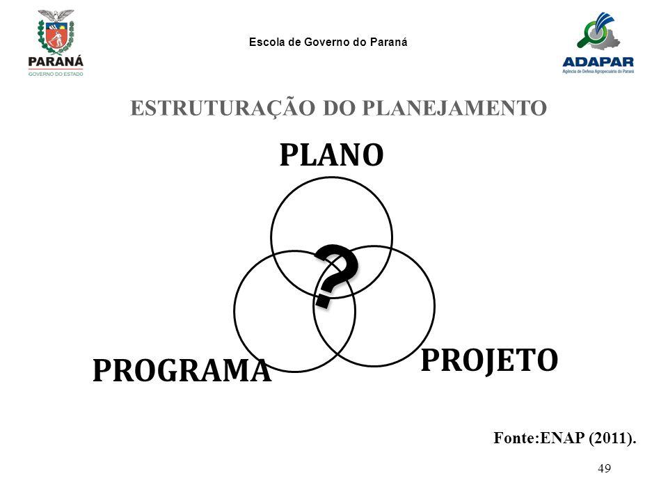 ESTRUTURAÇÃO DO PLANEJAMENTO