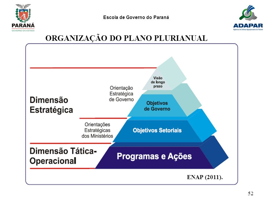 ORGANIZAÇÃO DO PLANO PLURIANUAL