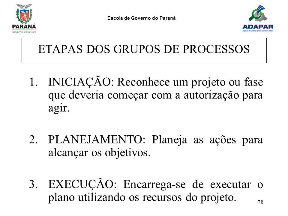 ETAPAS DOS GRUPOS DE PROCESSOS