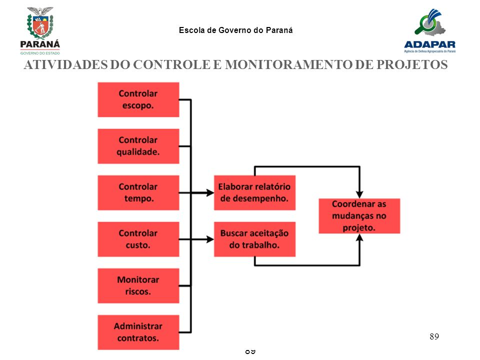 ATIVIDADES DO CONTROLE E MONITORAMENTO DE PROJETOS