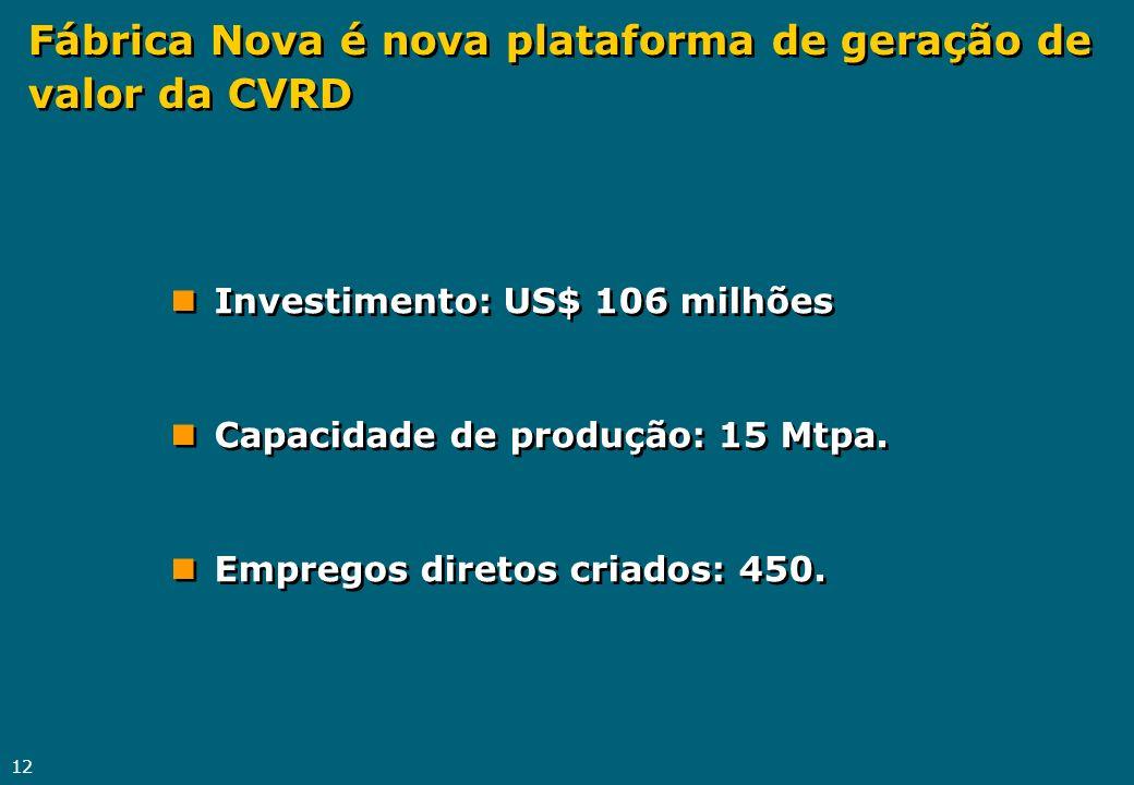 Fábrica Nova é nova plataforma de geração de valor da CVRD
