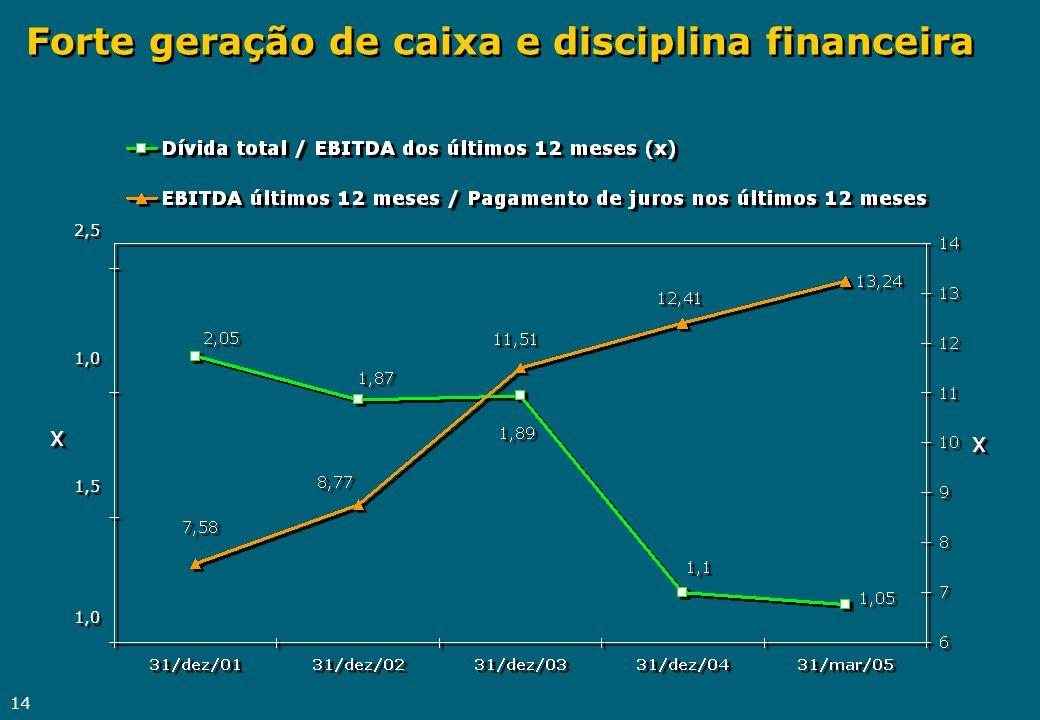 Forte geração de caixa e disciplina financeira