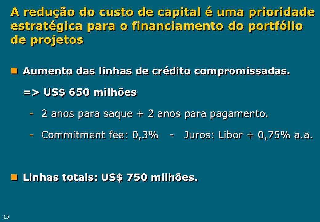 A redução do custo de capital é uma prioridade estratégica para o financiamento do portfólio de projetos