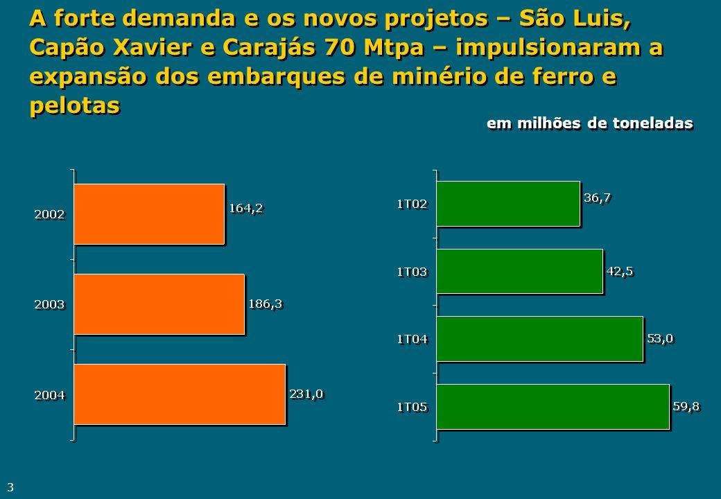 A forte demanda e os novos projetos – São Luis, Capão Xavier e Carajás 70 Mtpa – impulsionaram a expansão dos embarques de minério de ferro e pelotas