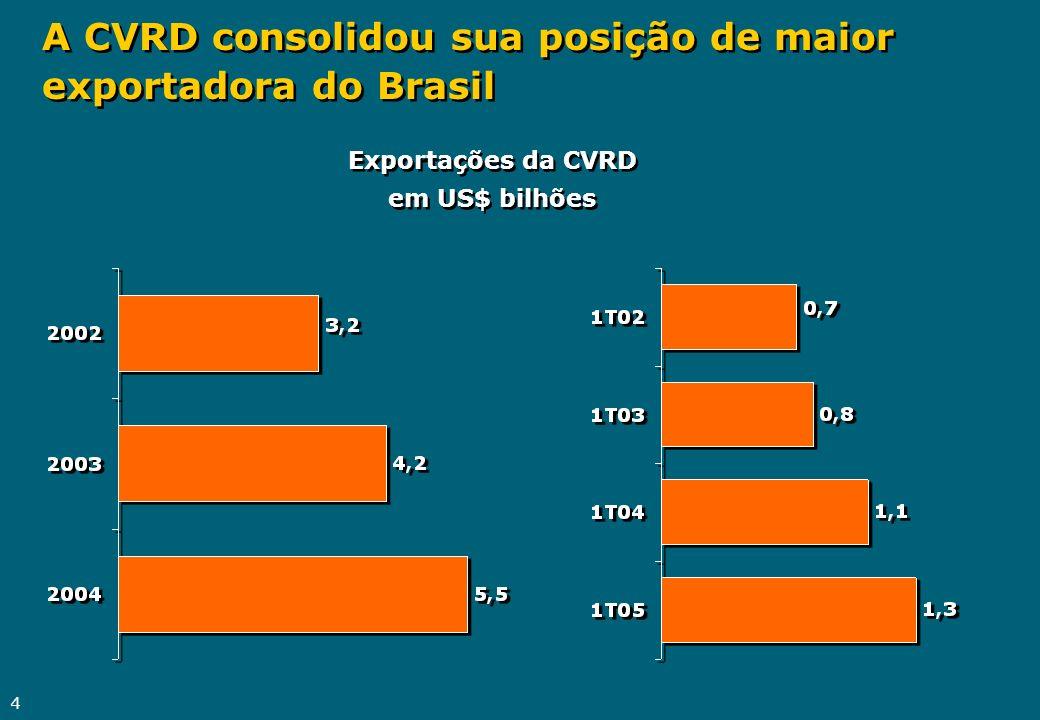 A CVRD consolidou sua posição de maior exportadora do Brasil