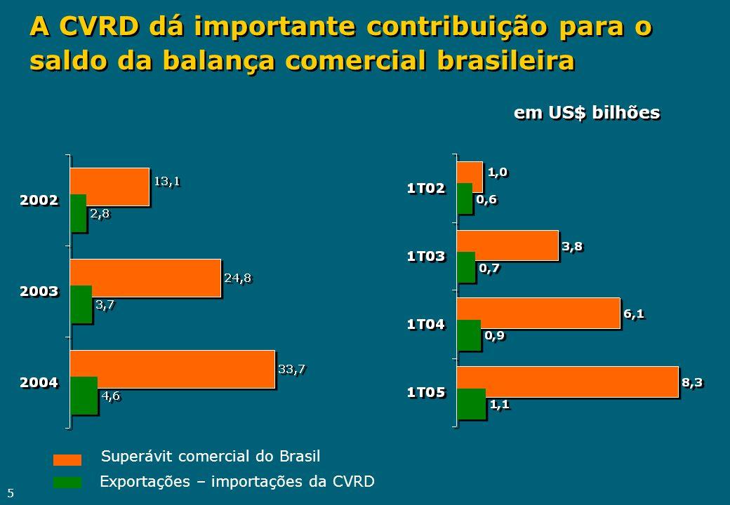 A CVRD dá importante contribuição para o saldo da balança comercial brasileira