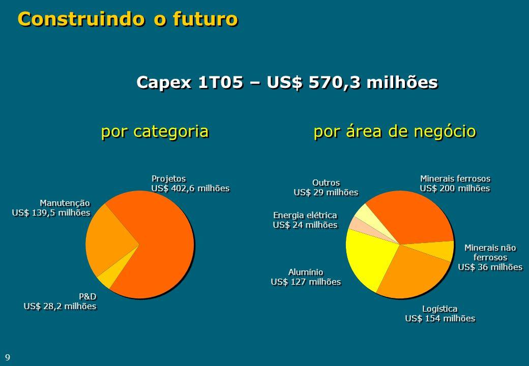 Construindo o futuro Capex 1T05 – US$ 570,3 milhões por categoria