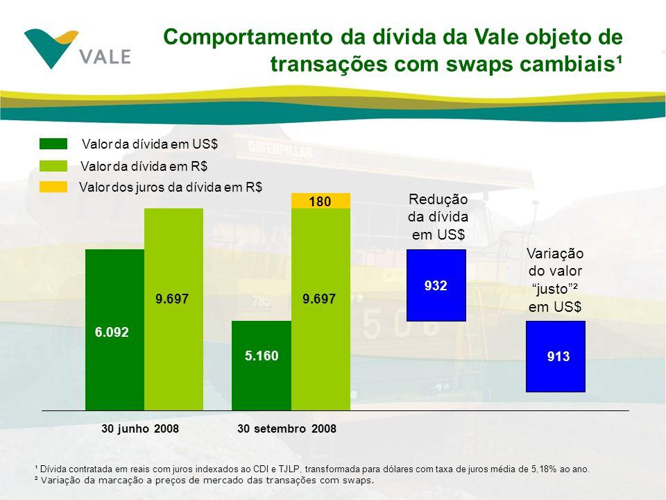 Variação do valor justo ²