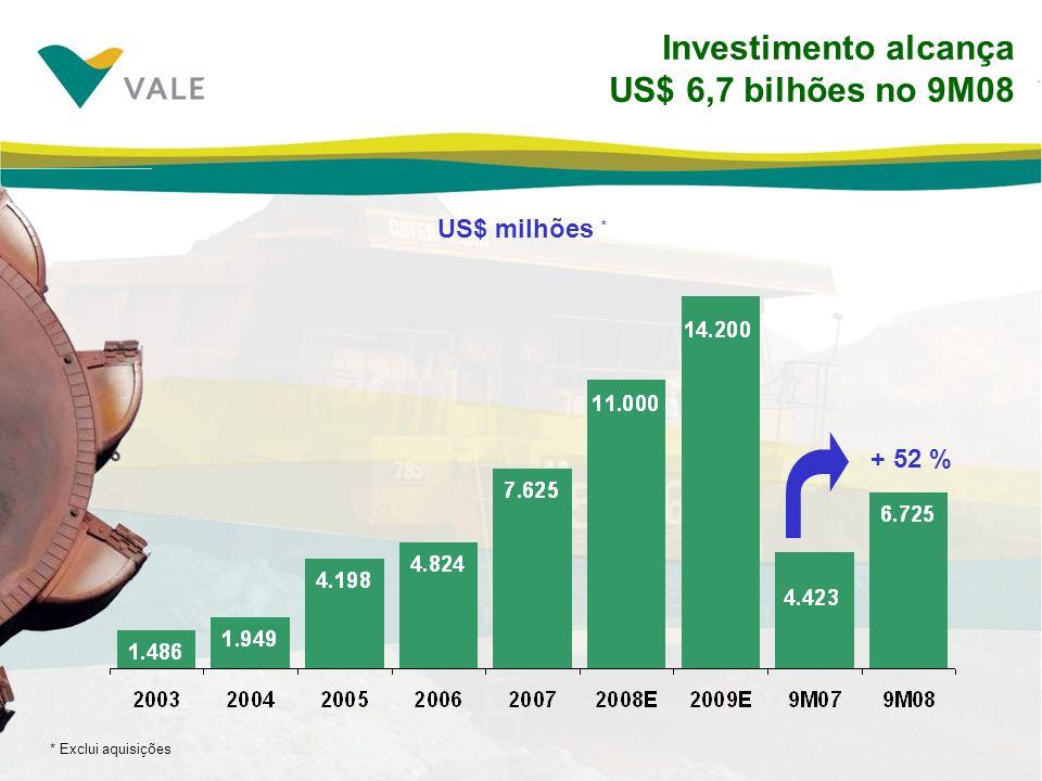 Investimento alcança US$ 6,7 bilhões no 9M08