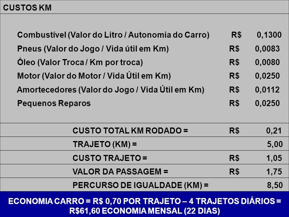 CUSTOS KM Combustível (Valor do Litro / Autonomia do Carro) R$ 0,1300. Pneus (Valor do Jogo / Vida útil em Km)