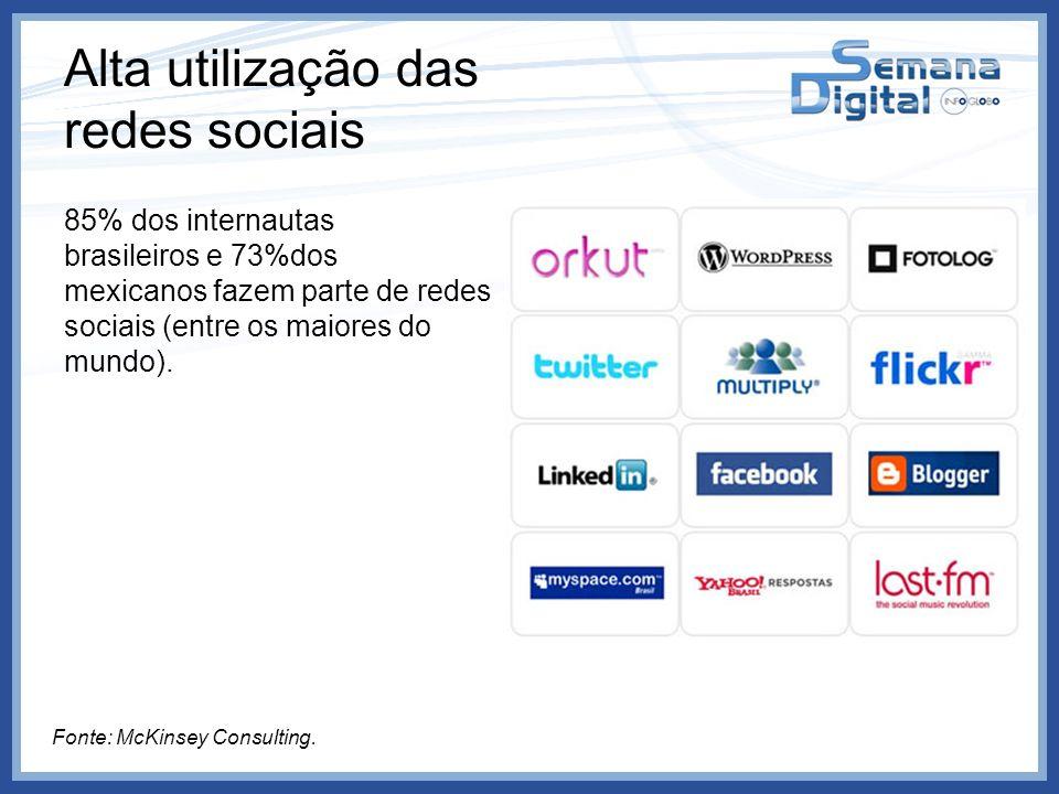 Alta utilização das redes sociais