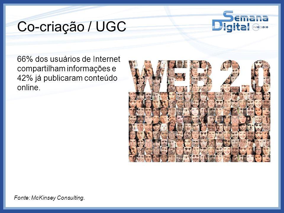 Co-criação / UGC 66% dos usuários de Internet