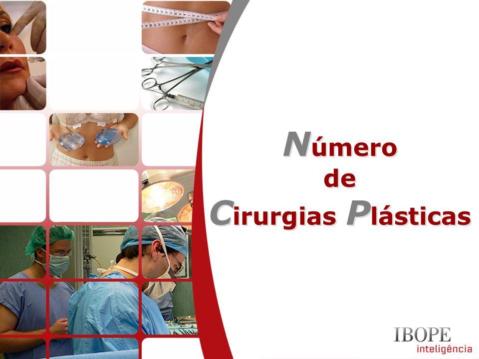 Número Cirurgias Plásticas