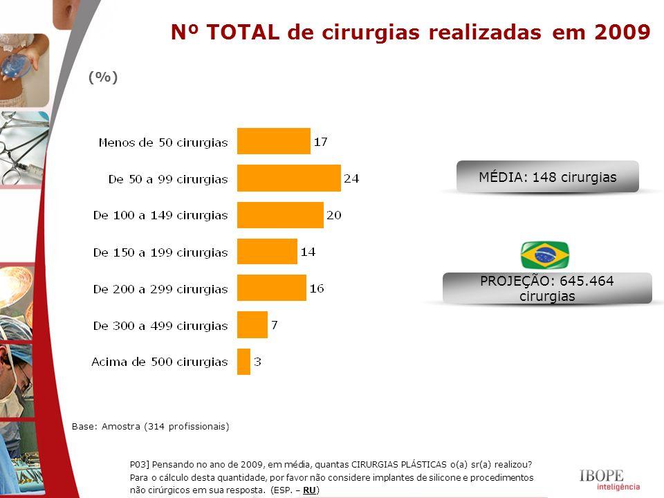 Nº TOTAL de cirurgias realizadas em 2009
