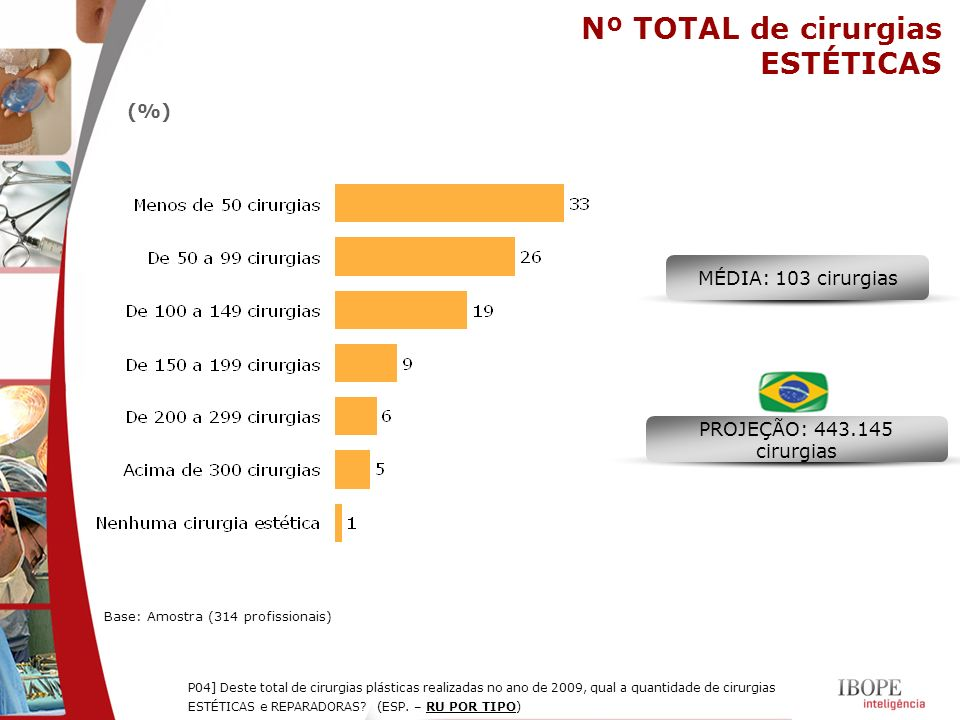 Nº TOTAL de cirurgias ESTÉTICAS (%) MÉDIA: 103 cirurgias