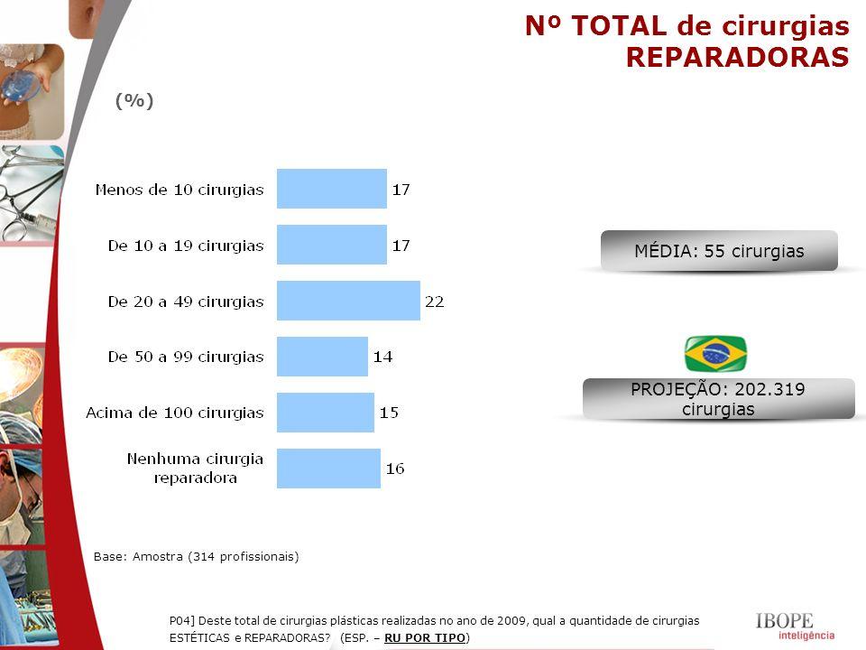 Nº TOTAL de cirurgias REPARADORAS (%) MÉDIA: 55 cirurgias