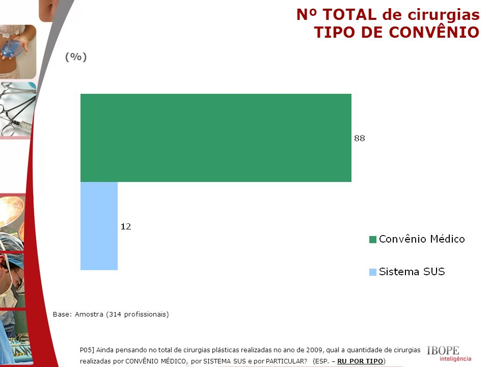 Nº TOTAL de cirurgias TIPO DE CONVÊNIO (%)