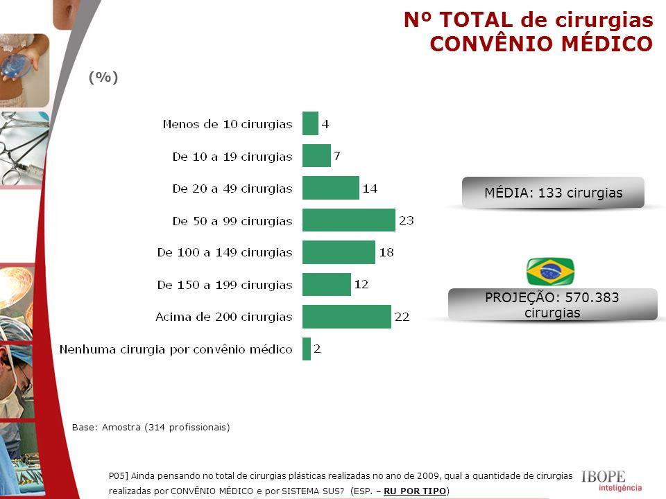 Nº TOTAL de cirurgias CONVÊNIO MÉDICO (%) MÉDIA: 133 cirurgias
