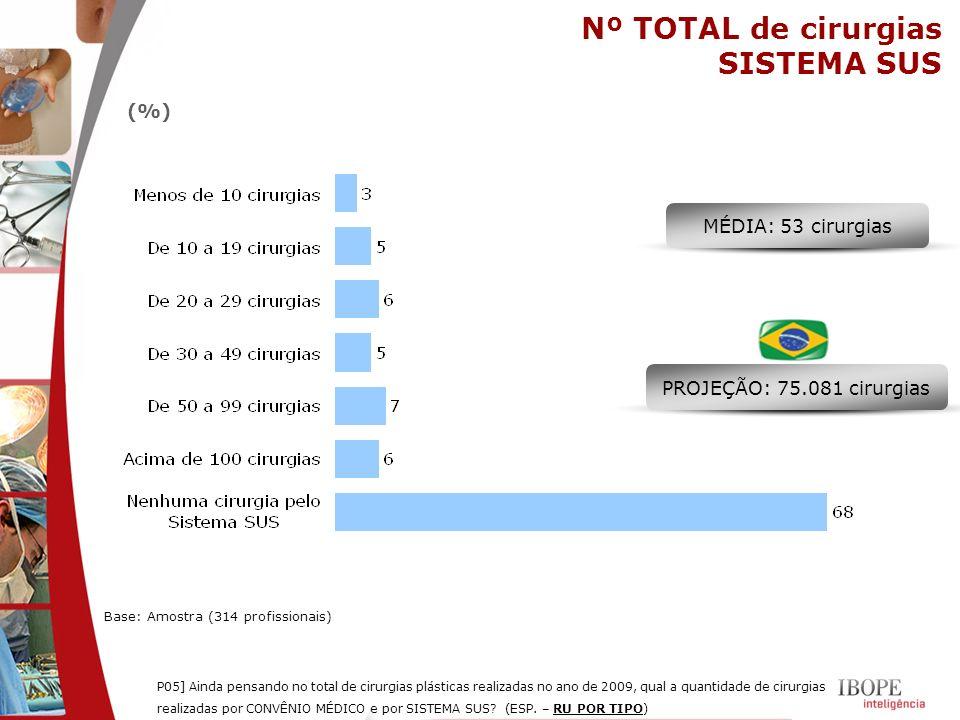 Nº TOTAL de cirurgias SISTEMA SUS (%) MÉDIA: 53 cirurgias