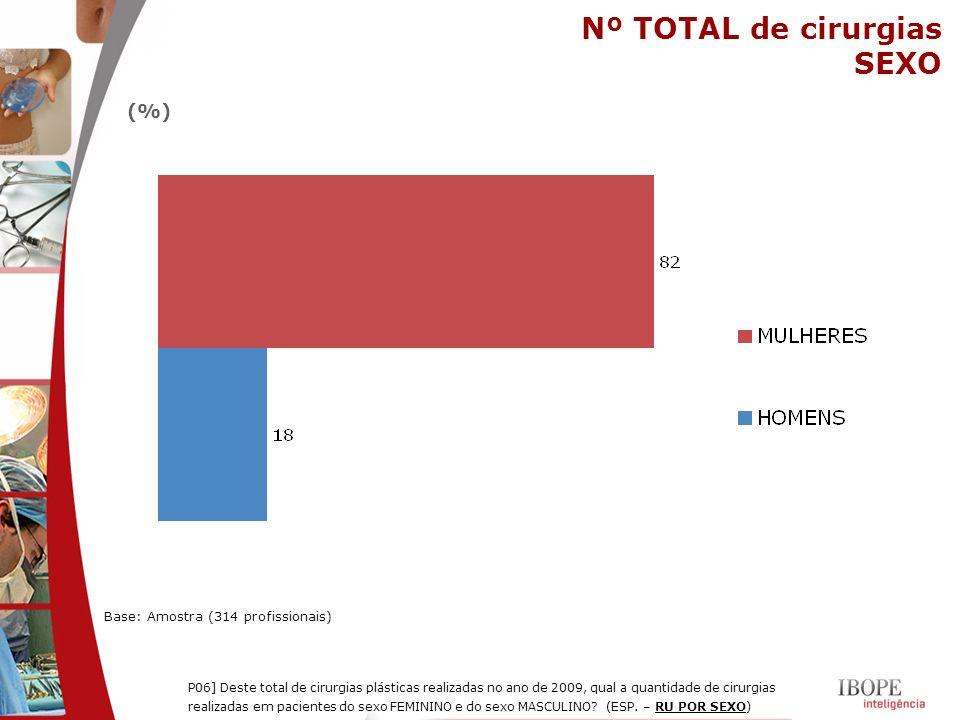 Nº TOTAL de cirurgias SEXO (%) Base: Amostra (314 profissionais)