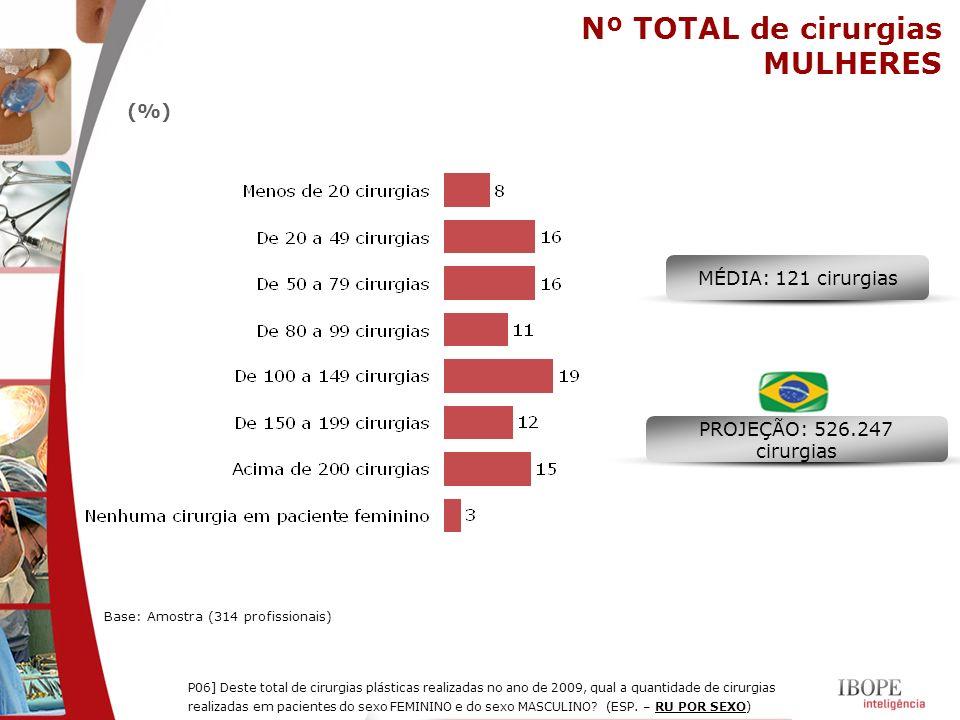 Nº TOTAL de cirurgias MULHERES (%) MÉDIA: 121 cirurgias