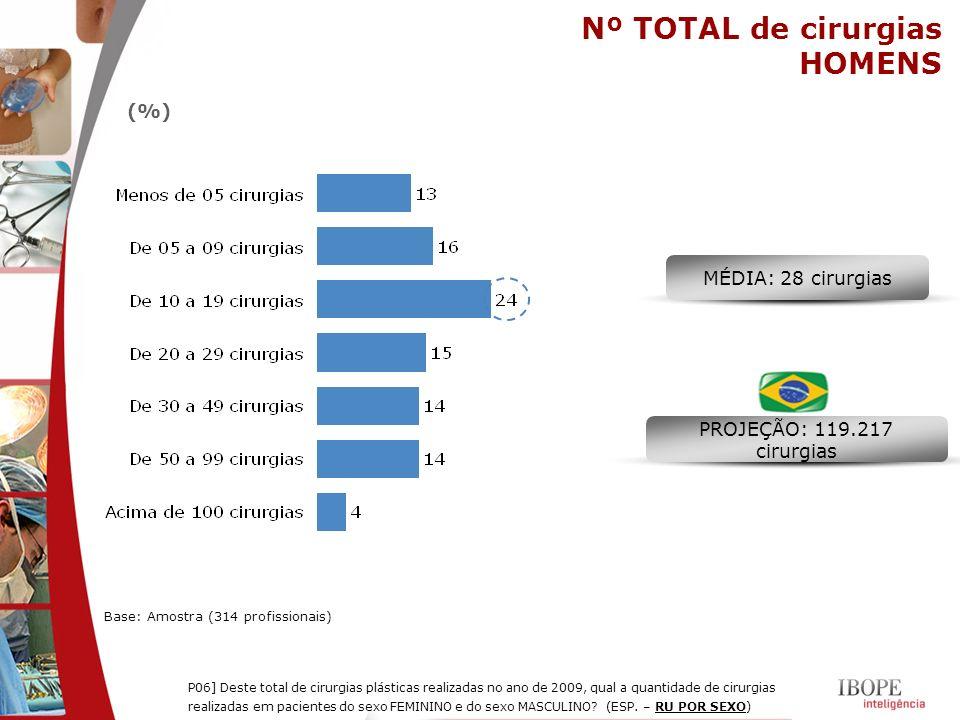 Nº TOTAL de cirurgias HOMENS (%) MÉDIA: 28 cirurgias