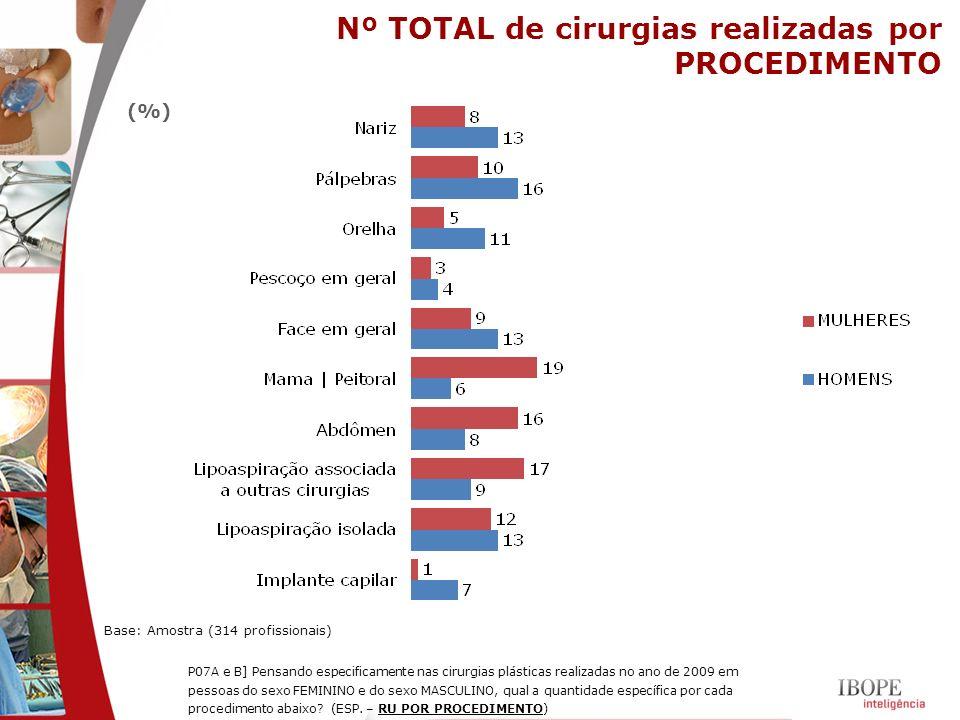 Nº TOTAL de cirurgias realizadas por PROCEDIMENTO